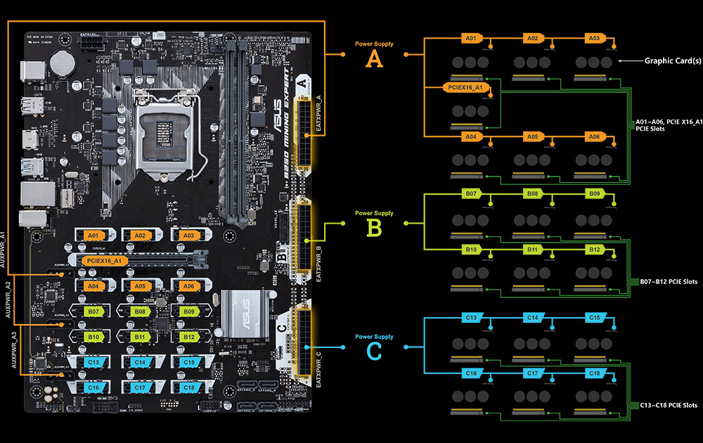 Asus B250 Mining Expert - The World's first 19 GPU Mining Motherboard (4)