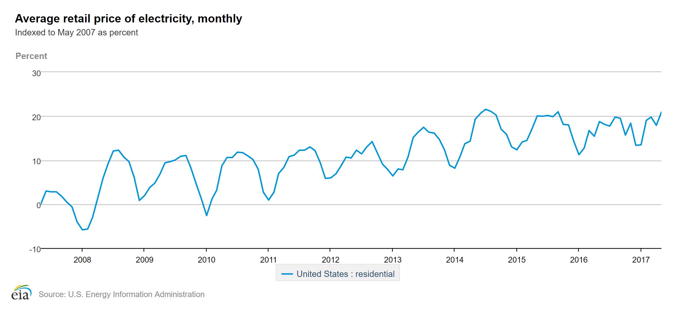 US Electrcity Rates